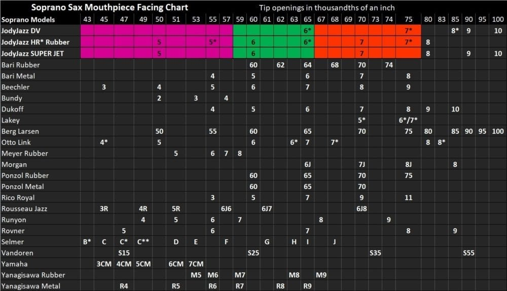 JodyJazz Facing Chart