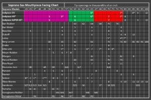 JodyJazz Soprano Facing Chart