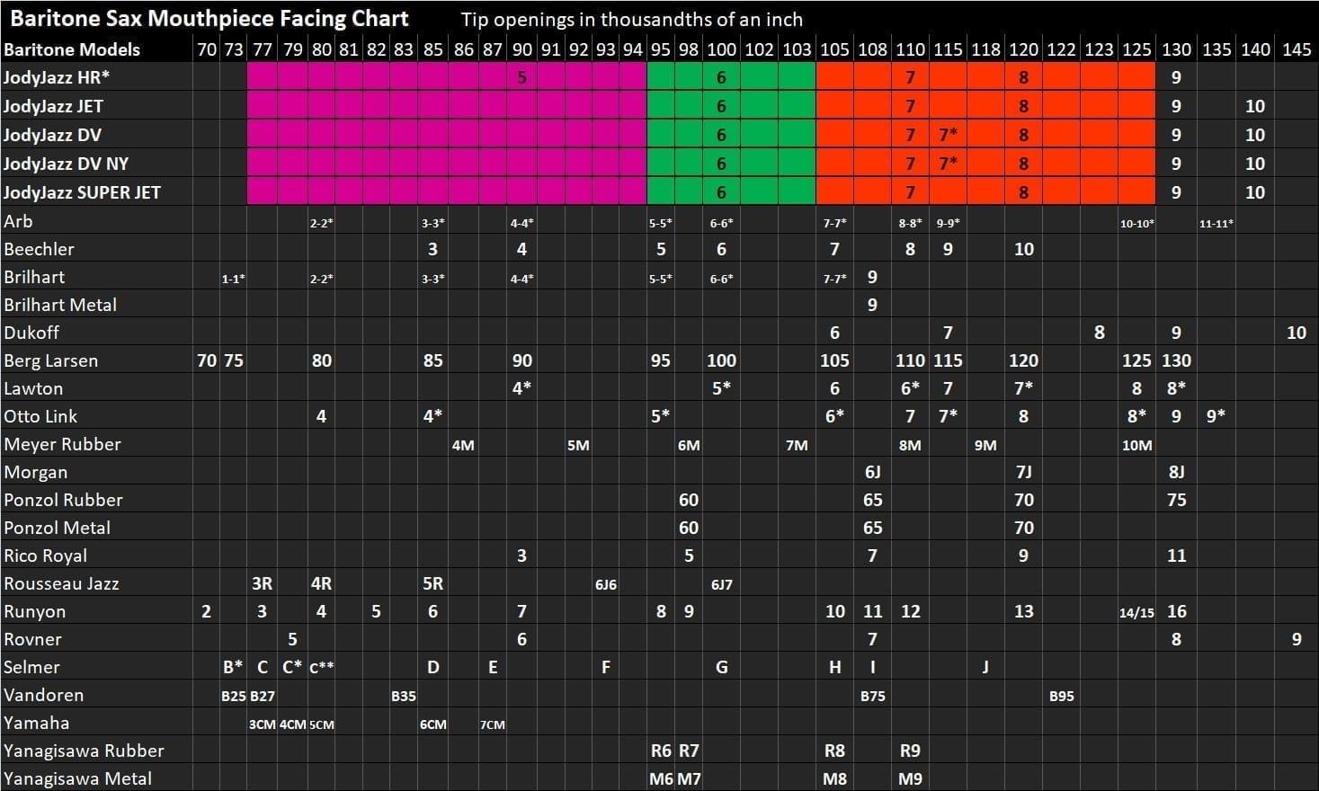 JodyJazz Baritone Facing Chart