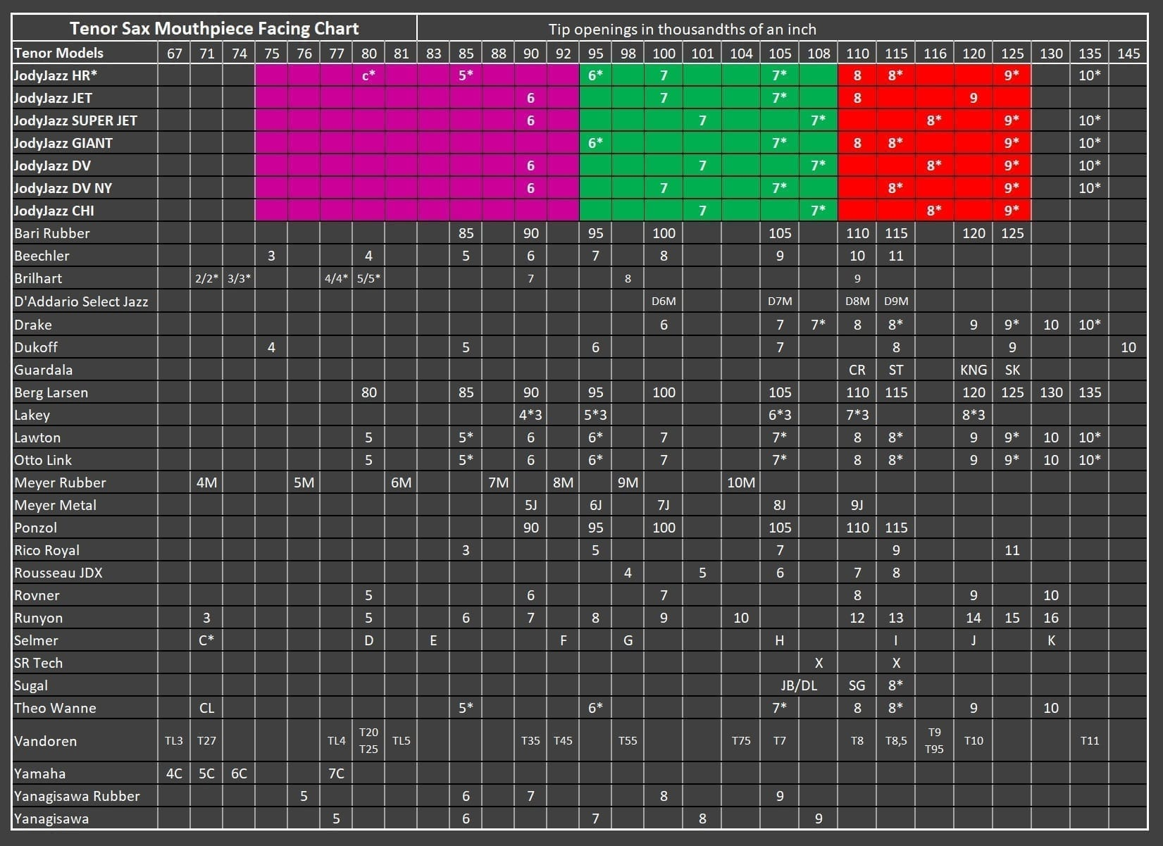 JodyJazz Tenor Facing Chart