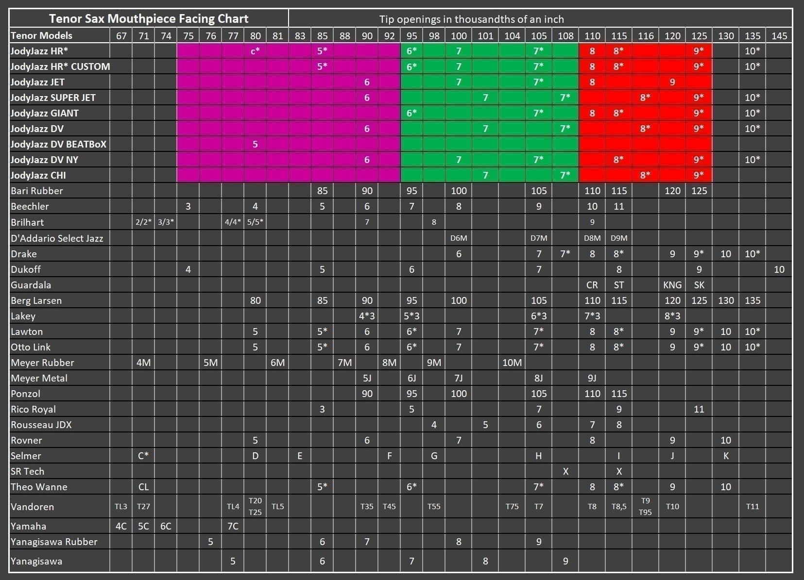 Facing Chart TENOR - 2020 New 2.0