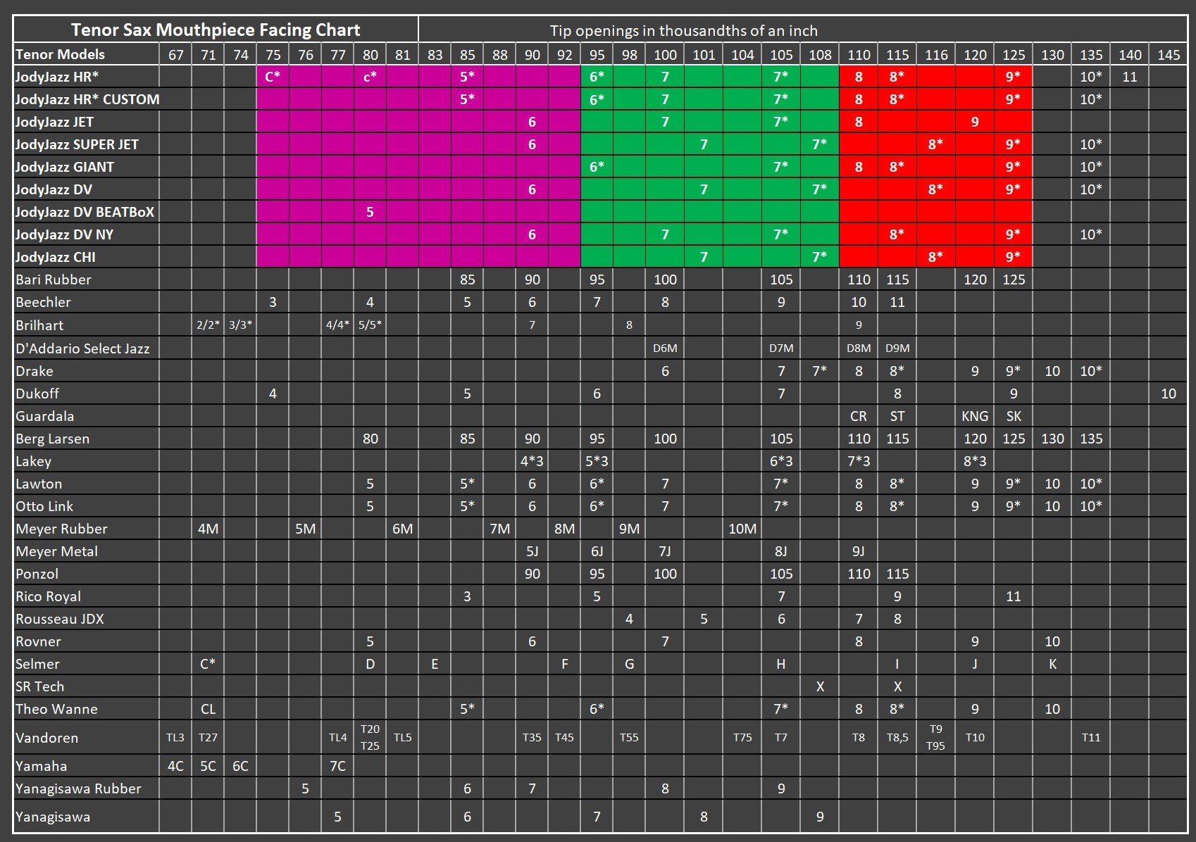 Facing Chart TENOR - 2021 Color NEW