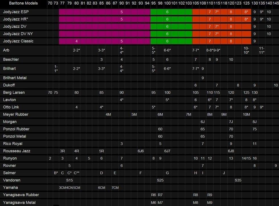 Baritone Sax Mouthpiece Facing Chart